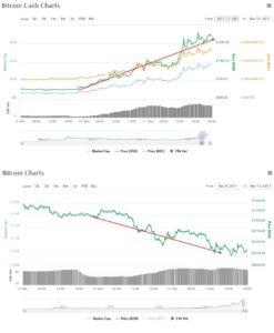 De aanval van Bitcoin Cash op Bitcoin